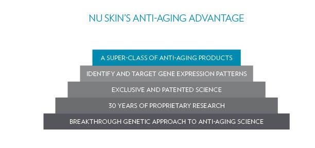 Anti-Aging Advantage